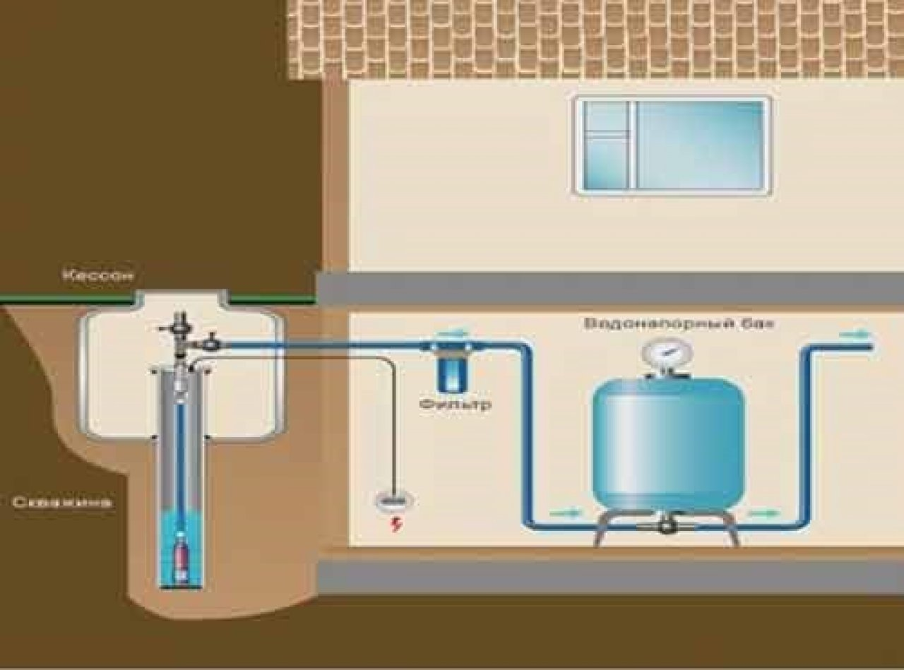 Водопровод частного дома схемы